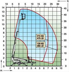 liftutleie-dino135T-schema