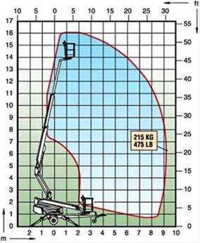 liftutleie-dino160XT-schema