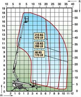 liftutleie-dino180XT-schema